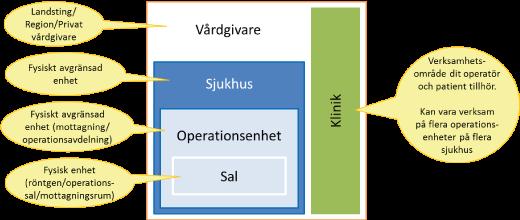 Bild Organisationsstruktur